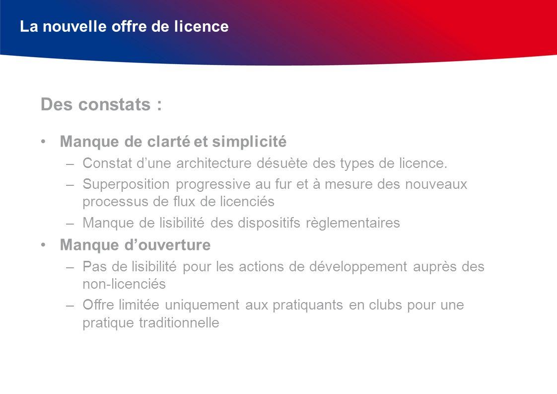 La nouvelle offre de licence Manque de clarté et simplicité –Constat dune architecture désuète des types de licence. –Superposition progressive au fur