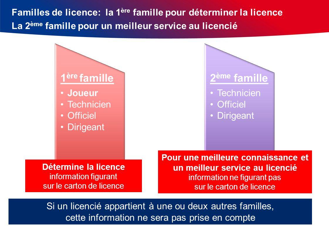 1 ère famille Joueur Technicien Officiel Dirigeant 2 ème famille Technicien Officiel Dirigeant Familles de licence: la 1 ère famille pour déterminer l