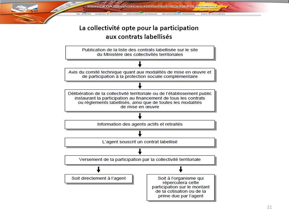 La collectivité opte pour la participation aux contrats labellisés 21