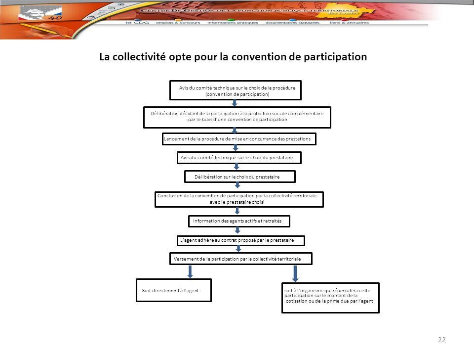 La collectivité opte pour la convention de participation 22 Avis du comité technique sur le choix de la procédure (convention de participation) Délibé