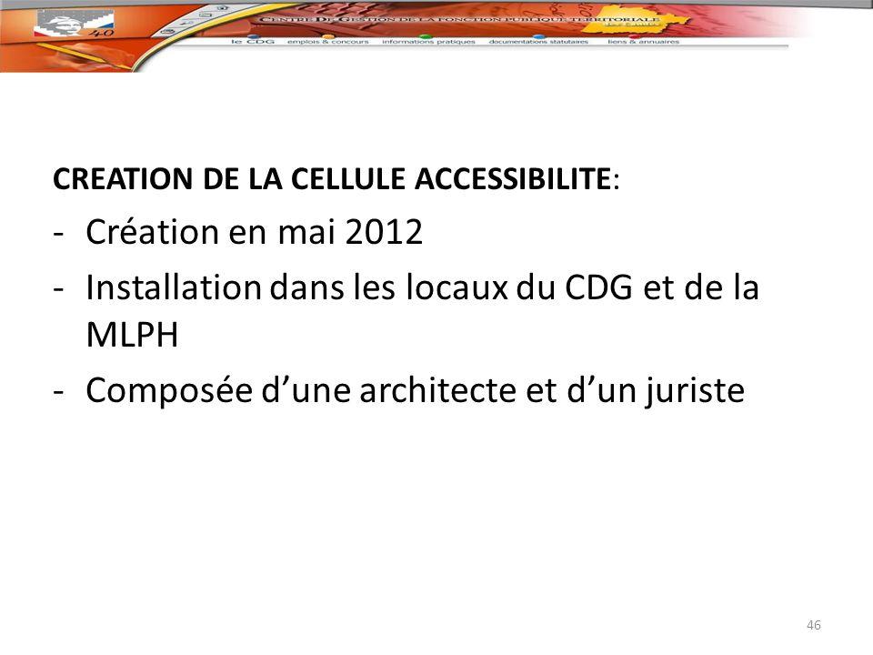 CREATION DE LA CELLULE ACCESSIBILITE: -Création en mai 2012 -Installation dans les locaux du CDG et de la MLPH -Composée dune architecte et dun jurist
