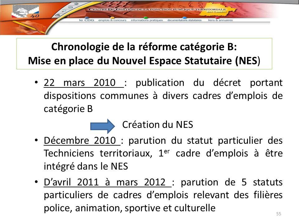 22 mars 2010 : publication du décret portant dispositions communes à divers cadres demplois de catégorie B Création du NES Décembre 2010 : parution du