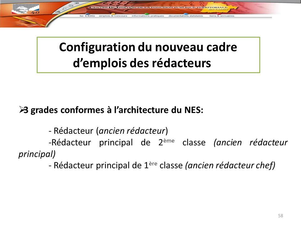 Configuration du nouveau cadre demplois des rédacteurs 3 grades conformes à larchitecture du NES: - Rédacteur (ancien rédacteur) -Rédacteur principal