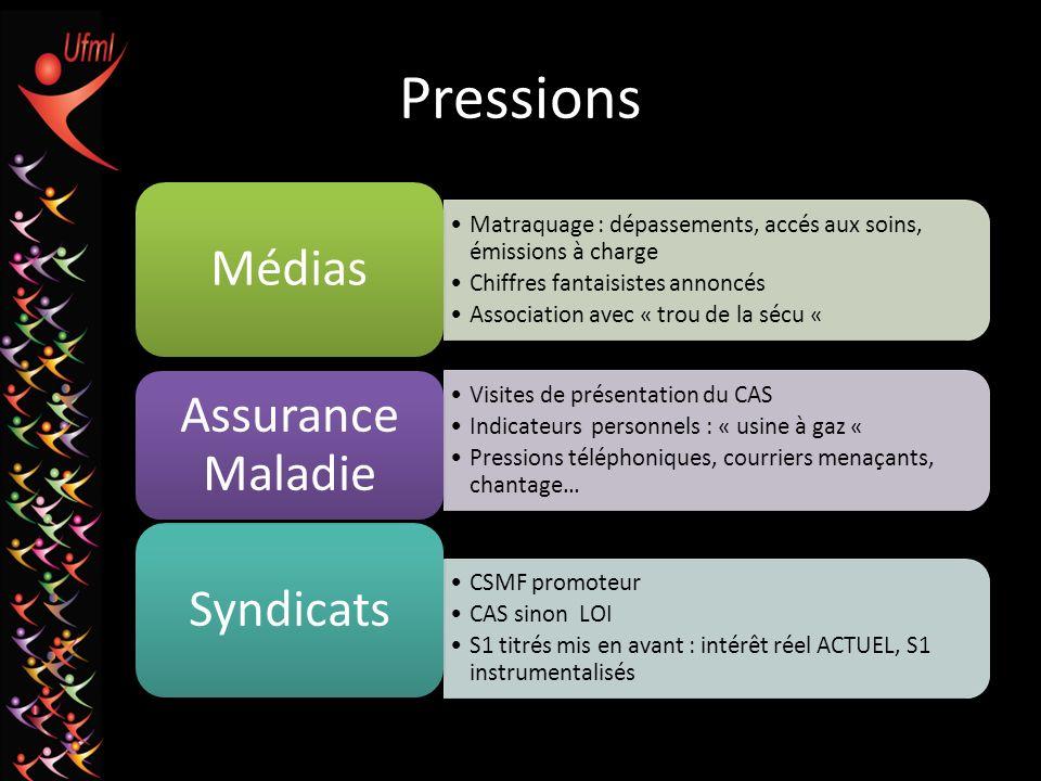 Pressions Matraquage : dépassements, accés aux soins, émissions à charge Chiffres fantaisistes annoncés Association avec « trou de la sécu « Médias CS