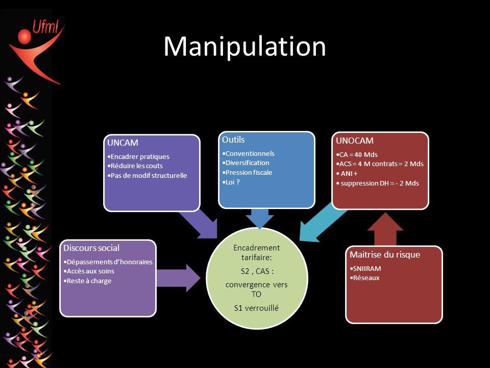 Manipulation Encadrement tarifaire: S2, CAS : convergence vers TO S1 verrouillé Discours social Dépassements dhonoraires Accès aux soins Reste à charg
