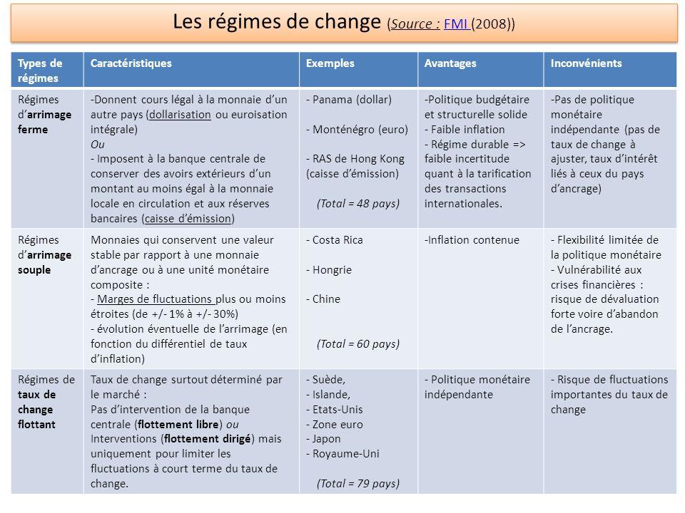 Les régimes de change (Source : FMI (2008))FMI Les régimes de change (Source : FMI (2008))FMI Types de régimes CaractéristiquesExemplesAvantagesInconv
