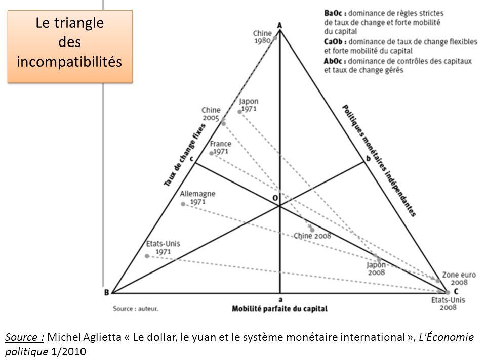 Le triangle des incompatibilités Le triangle des incompatibilités Source : Michel Aglietta « Le dollar, le yuan et le système monétaire international