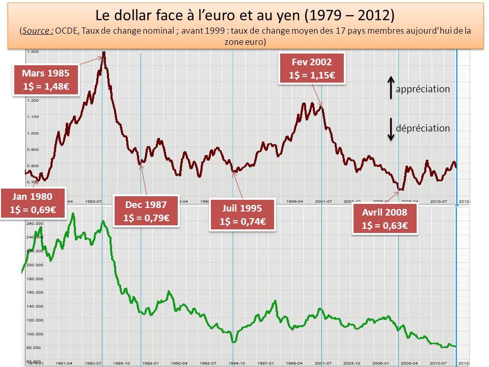 Le dollar face à leuro et au yen (1979 – 2012) (Source : OCDE, Taux de change nominal ; avant 1999 : taux de change moyen des 17 pays membres aujourdh