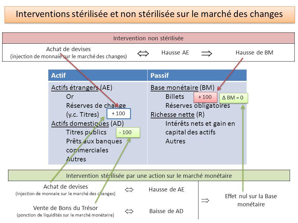 ActifPassif Actifs étrangers (AE) Or Réserves de change (y.c. Titres) Actifs domestiques (AD) Titres publics Prêts aux banques commerciales Autres Bas