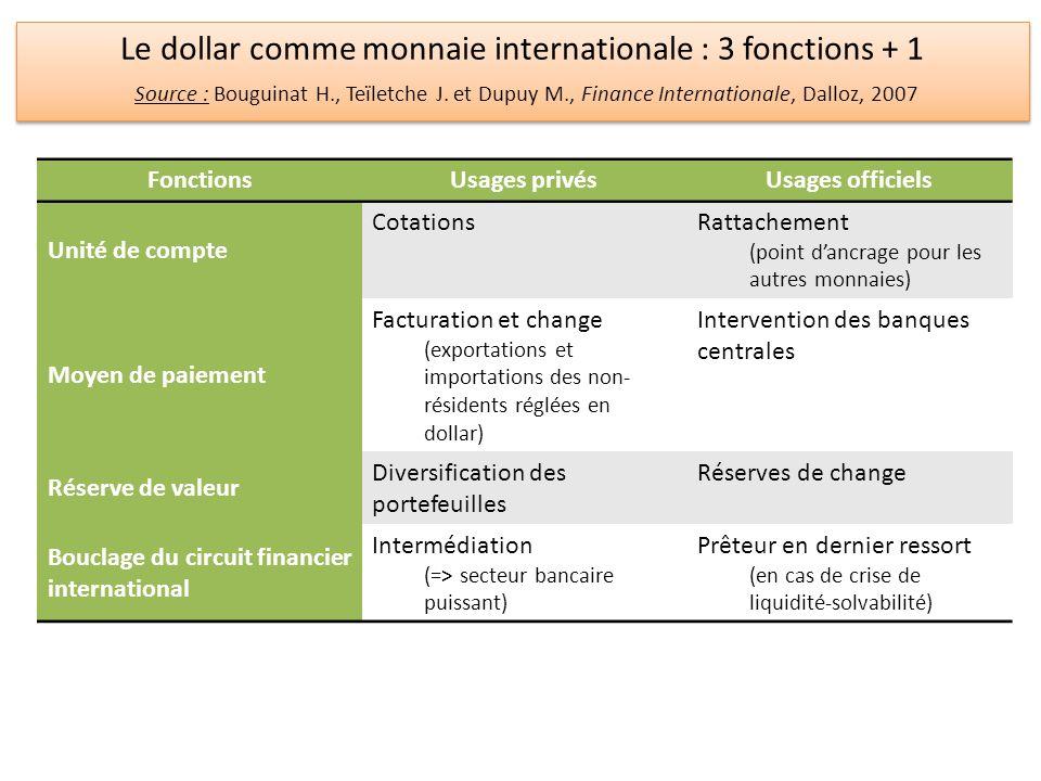FonctionsUsages privésUsages officiels Unité de compte CotationsRattachement (point dancrage pour les autres monnaies) Moyen de paiement Facturation e