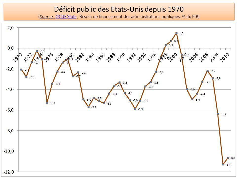 Déficit public des Etats-Unis depuis 1970 (Source : OCDE Stats ; Besoin de financement des administrations publiques, % du PIB)OCDE Stats Déficit publ