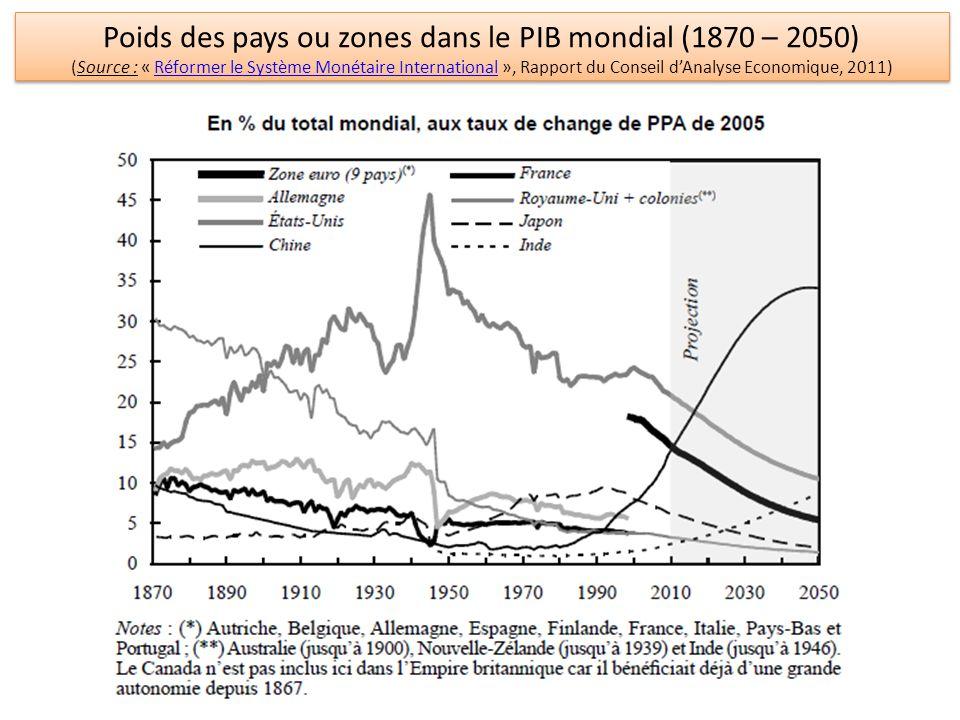 Poids des pays ou zones dans le PIB mondial (1870 – 2050) (Source : « Réformer le Système Monétaire International », Rapport du Conseil dAnalyse Econo