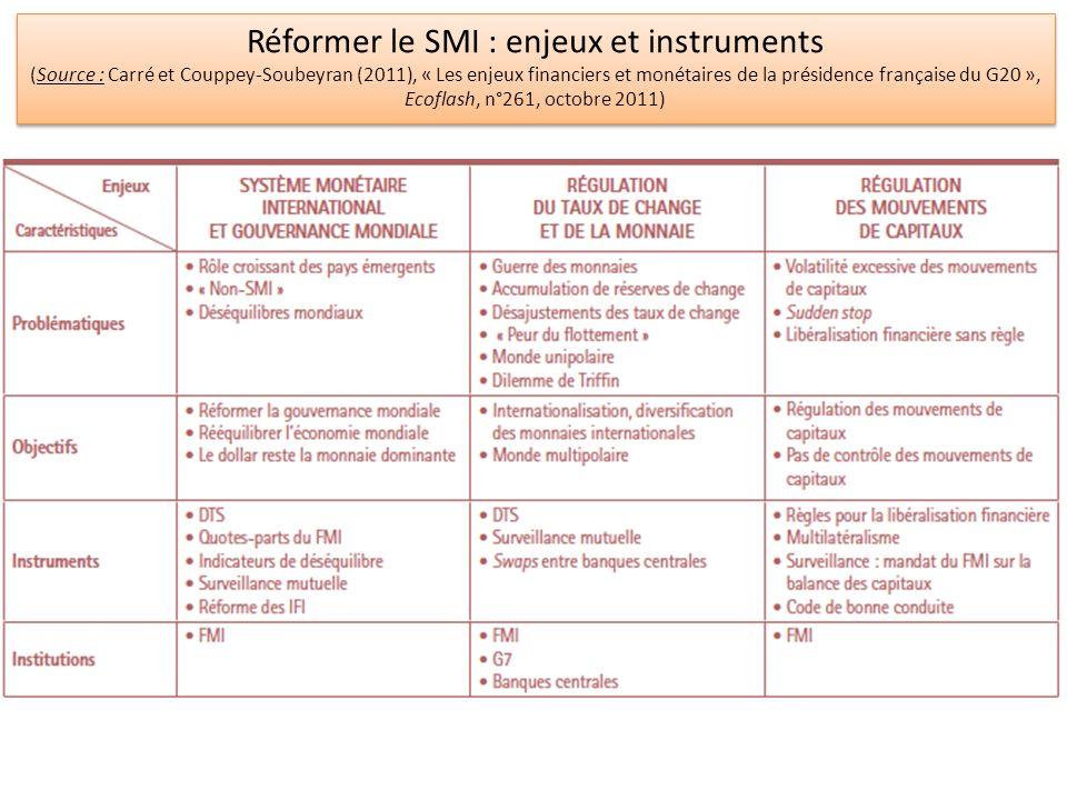 Réformer le SMI : enjeux et instruments (Source : Carré et Couppey-Soubeyran (2011), « Les enjeux financiers et monétaires de la présidence française