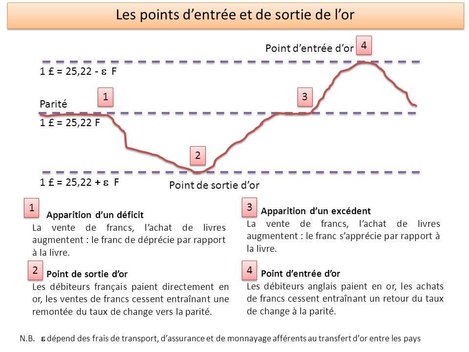 1 £ = 25,22 - F 1 £ = 25,22 F 1 £ = 25,22 + F 1 1 2 2 3 3 4 4 Point dentrée dor Point de sortie dor Parité Apparition dun déficit La vente de francs,
