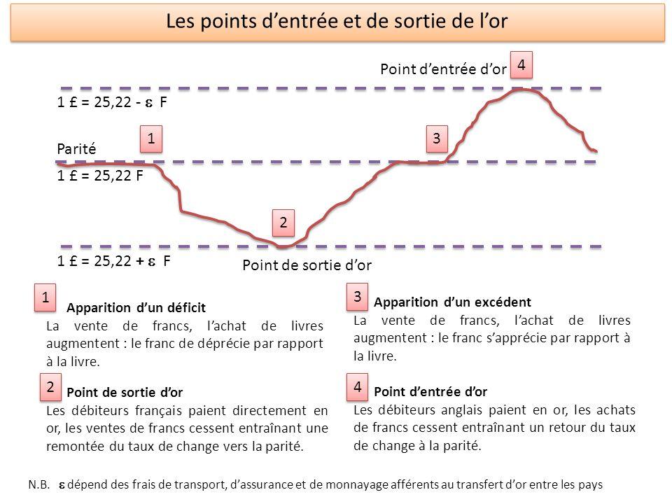 ActifPassif Actifs étrangers (AE) Or Réserves de change (y.c.