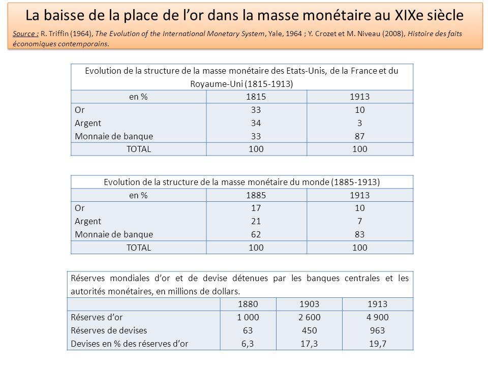Evolution de la structure de la masse monétaire des Etats-Unis, de la France et du Royaume-Uni (1815-1913) en %18151913 Or Argent Monnaie de banque 33