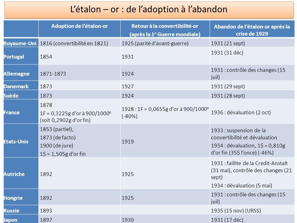 Adoption de létalon-orRetour à la convertibilité-or (après la 1 e Guerre mondiale) Abandon de létalon-or après la crise de 1929 Royaume-Uni1816 (conve