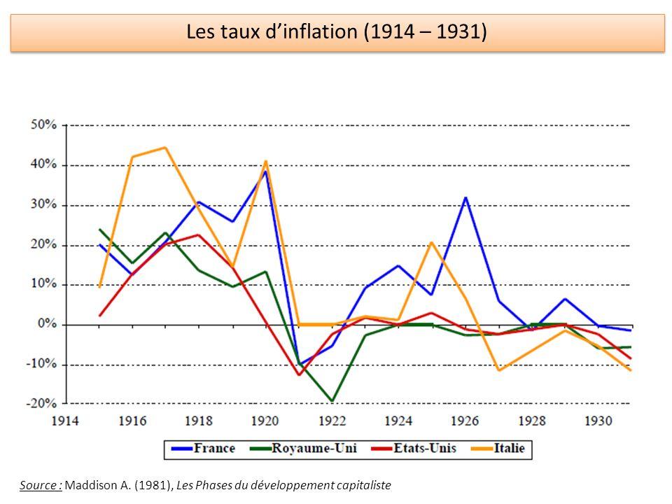 Les taux dinflation (1914 – 1931) Source : Maddison A. (1981), Les Phases du développement capitaliste