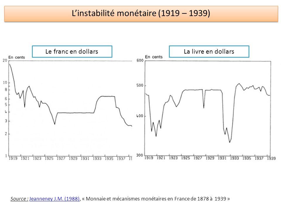 Linstabilité monétaire (1919 – 1939) Le franc en dollarsLa livre en dollars Source : Jeanneney J.M. (1988), « Monnaie et mécanismes monétaires en Fran