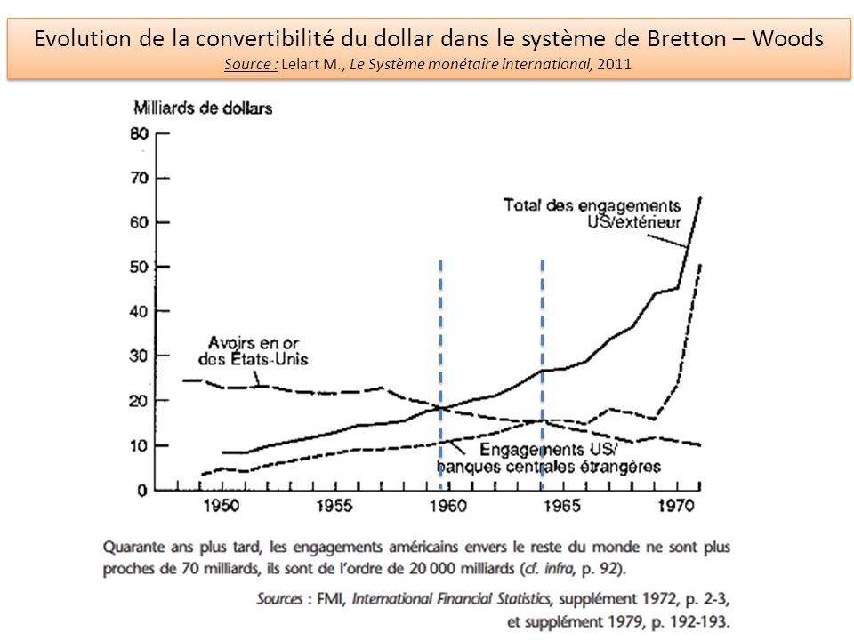 Evolution de la convertibilité du dollar dans le système de Bretton – Woods Source : Lelart M., Le Système monétaire international, 2011 Evolution de