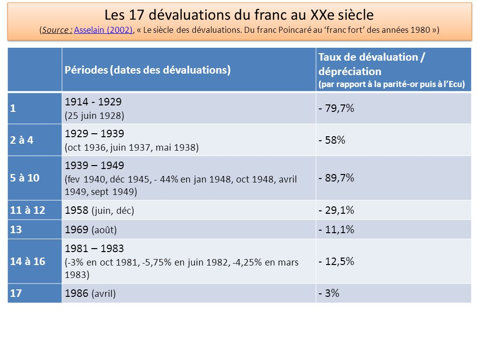 Périodes (dates des dévaluations) Taux de dévaluation / dépréciation (par rapport à la parité-or puis à lEcu) 1 1914 - 1929 (25 juin 1928) - 79,7% 2 à