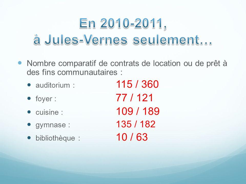 Nombre comparatif de contrats de location ou de prêt à des fins communautaires : auditorium : 115 / 360 foyer : 77 / 121 cuisine : 109 / 189 gymnase :