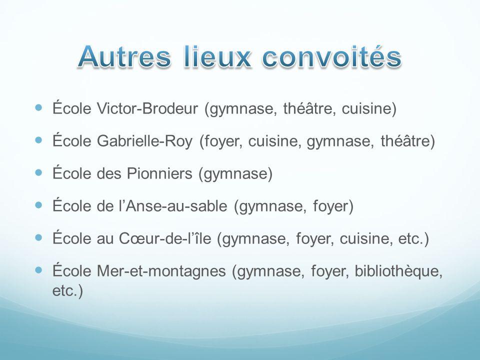École Victor-Brodeur (gymnase, théâtre, cuisine) École Gabrielle-Roy (foyer, cuisine, gymnase, théâtre) École des Pionniers (gymnase) École de lAnse-a