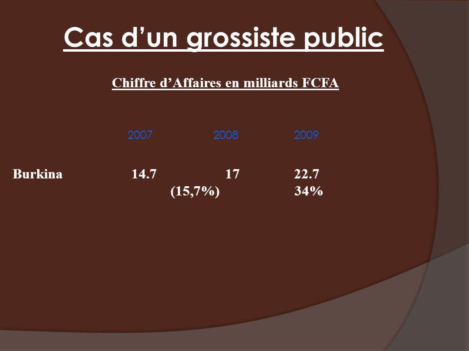 Cas dun grossiste public 2007 2008 2009 Chiffre dAffaires en milliards FCFA Burkina 14.7 1722.7 (15,7%) 34%