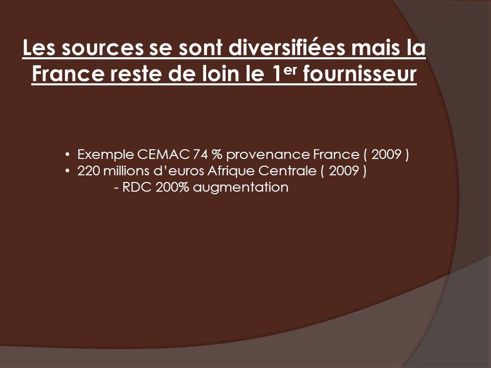 Les sources se sont diversifiées mais la France reste de loin le 1 er fournisseur Exemple CEMAC 74 % provenance France ( 2009 ) 220 millions deuros Afrique Centrale ( 2009 ) - RDC 200% augmentation