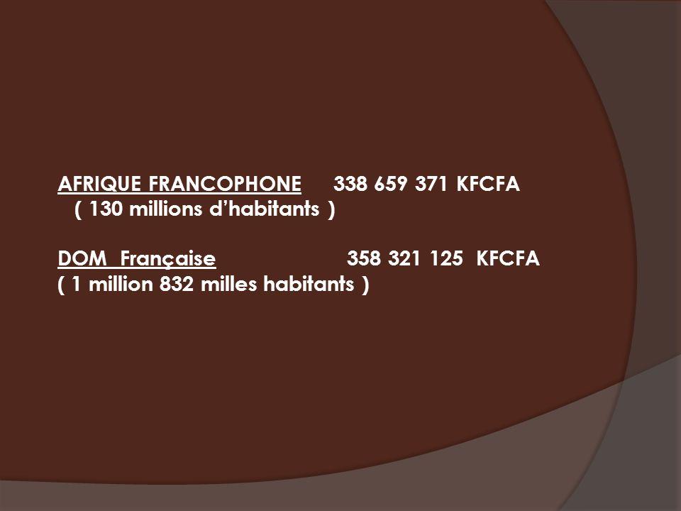 AFRIQUE FRANCOPHONE 338 659 371 KFCFA ( 130 millions dhabitants ) DOM Française 358 321 125 KFCFA ( 1 million 832 milles habitants )