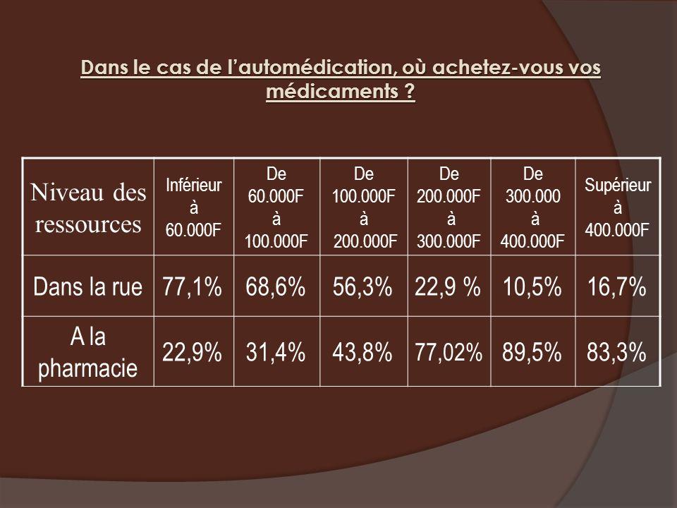 Dans le cas de lautomédication, où achetez-vous vos médicaments ? Niveau des ressources Inférieur à 60.000F De 60.000F à 100.000F De 100.000F à 200.00