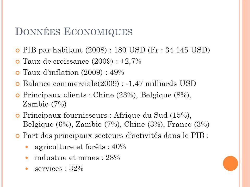 D ONNÉES E CONOMIQUES PIB par habitant (2008) : 180 USD (Fr : 34 145 USD) Taux de croissance (2009) : +2,7% Taux dinflation (2009) : 49% Balance commerciale(2009) : -1,47 milliards USD Principaux clients : Chine (23%), Belgique (8%), Zambie (7%) Principaux fournisseurs : Afrique du Sud (15%), Belgique (6%), Zambie (7%), Chine (3%), France (3%) Part des principaux secteurs dactivités dans le PIB : agriculture et forêts : 40% industrie et mines : 28% services : 32%