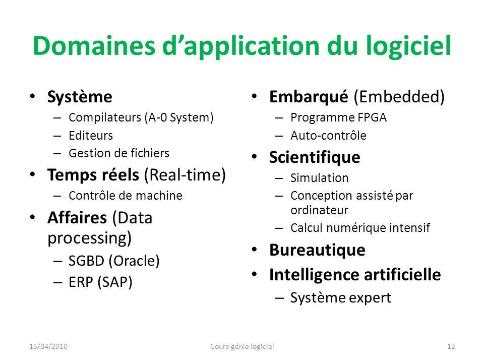 Domaines dapplication du logiciel Système – Compilateurs (A-0 System) – Editeurs – Gestion de fichiers Temps réels (Real-time) – Contrôle de machine A