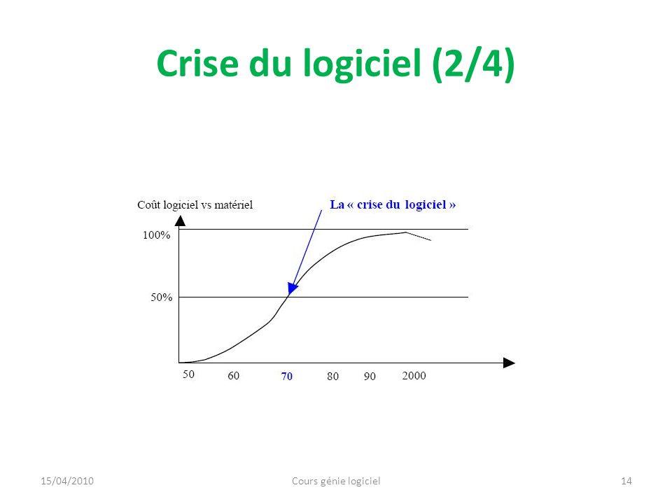Crise du logiciel (2/4) 14Cours génie logiciel15/04/2010