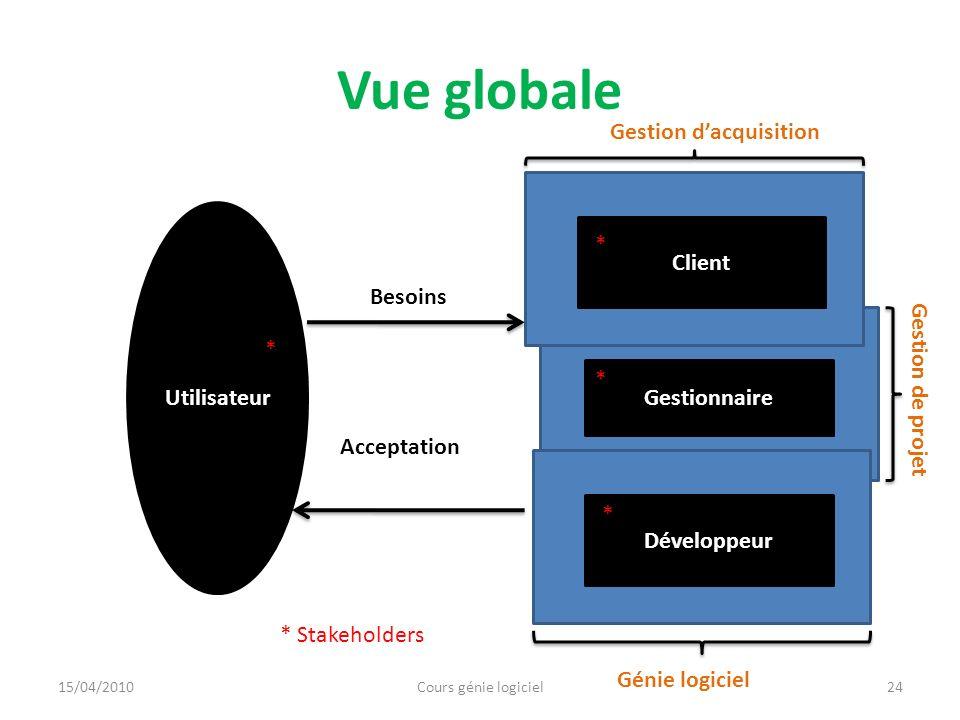 Vue globale 24 Utilisateur * Besoins Acceptation * Stakeholders Gestionnaire * Client Développeur * * Gestion dacquisition Gestion de projet Génie log