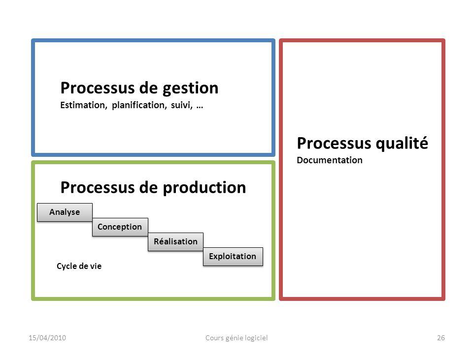 26 Processus de gestion Estimation, planification, suivi, … Processus qualité Documentation Processus de production Conception Réalisation Analyse Exp