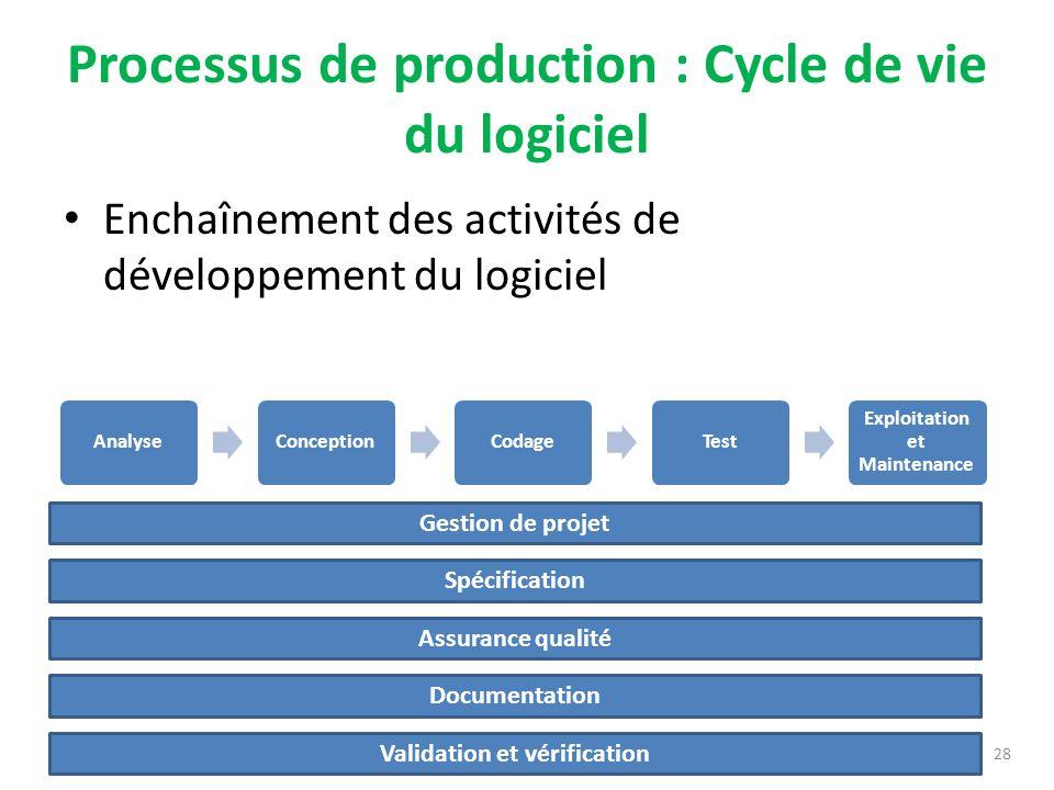 Processus de production : Cycle de vie du logiciel Enchaînement des activités de développement du logiciel 28 AnalyseConceptionCodageTest Exploitation