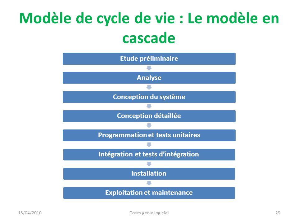 Modèle de cycle de vie : Le modèle en cascade Etude préliminaireAnalyseConception du systèmeConception détailléeProgrammation et tests unitairesIntégr