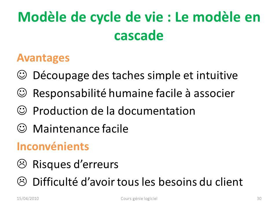 Modèle de cycle de vie : Le modèle en cascade Avantages Découpage des taches simple et intuitive Responsabilité humaine facile à associer Production d