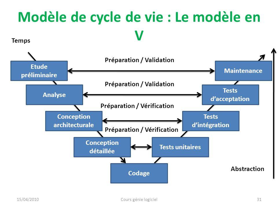 Modèle de cycle de vie : Le modèle en V Avantages Réaliser les propriétés du logiciel Meilleur préparation aux tests Contrôle de qualité sur chaque phase Inconvénients Difficile à appliquer rigoureusement Validation des étapes adjacentes est mal préparée 15/04/2010Cours génie logiciel32