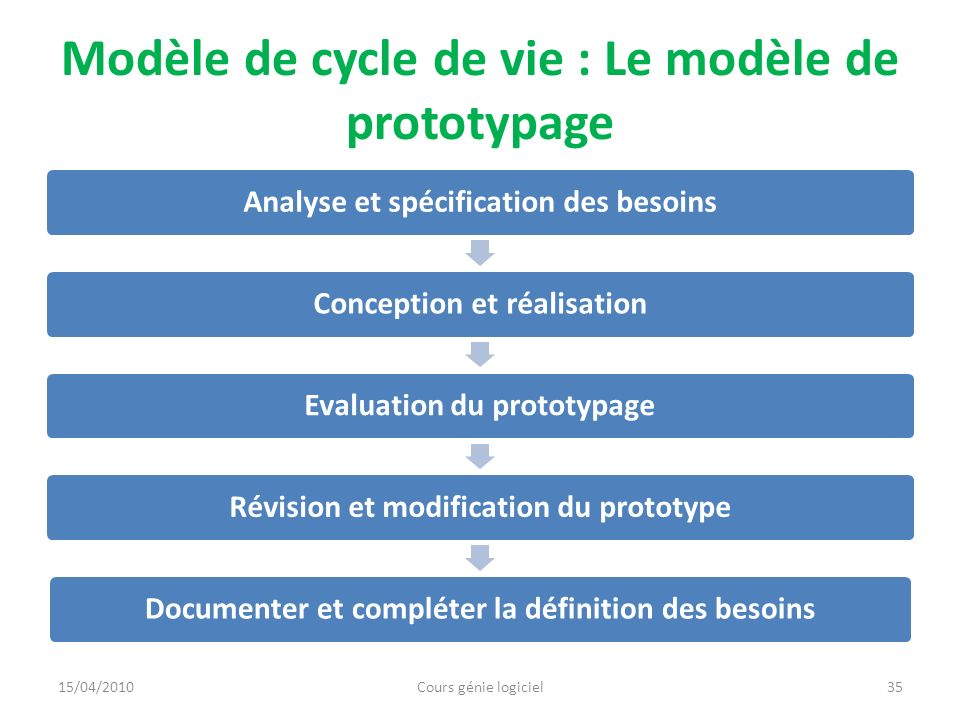Modèle de cycle de vie : Le modèle de prototypage Avantages Se concentrer sur les points critiques Un modèle évolutif Simplifier lélaboration des besoins Aider à lélaboration de linterface H/M Inconvénients Problème de gestion de projet 15/04/2010Cours génie logiciel36