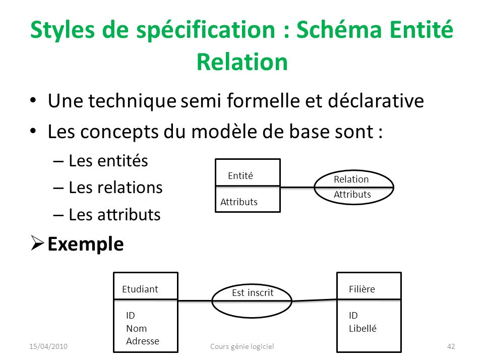 Styles de spécification : Schéma Entité Relation Une technique semi formelle et déclarative Les concepts du modèle de base sont : – Les entités – Les