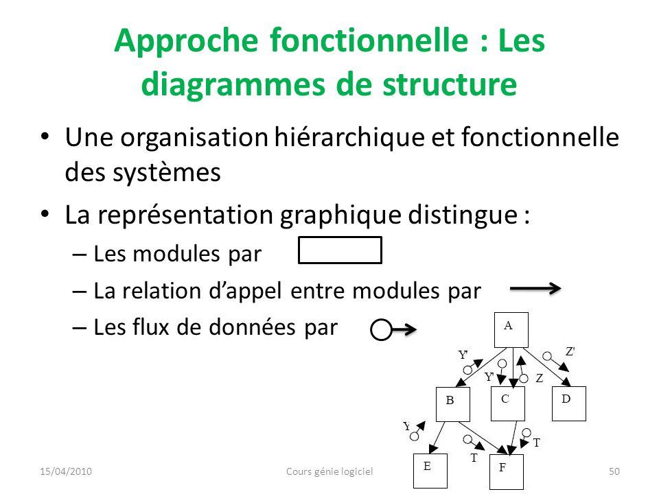 Approche fonctionnelle : Les diagrammes de structure Une organisation hiérarchique et fonctionnelle des systèmes La représentation graphique distingue