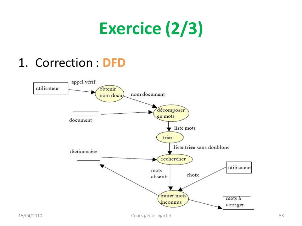 Exercice (2/3) 1.Correction : DFD 53Cours génie logiciel15/04/2010