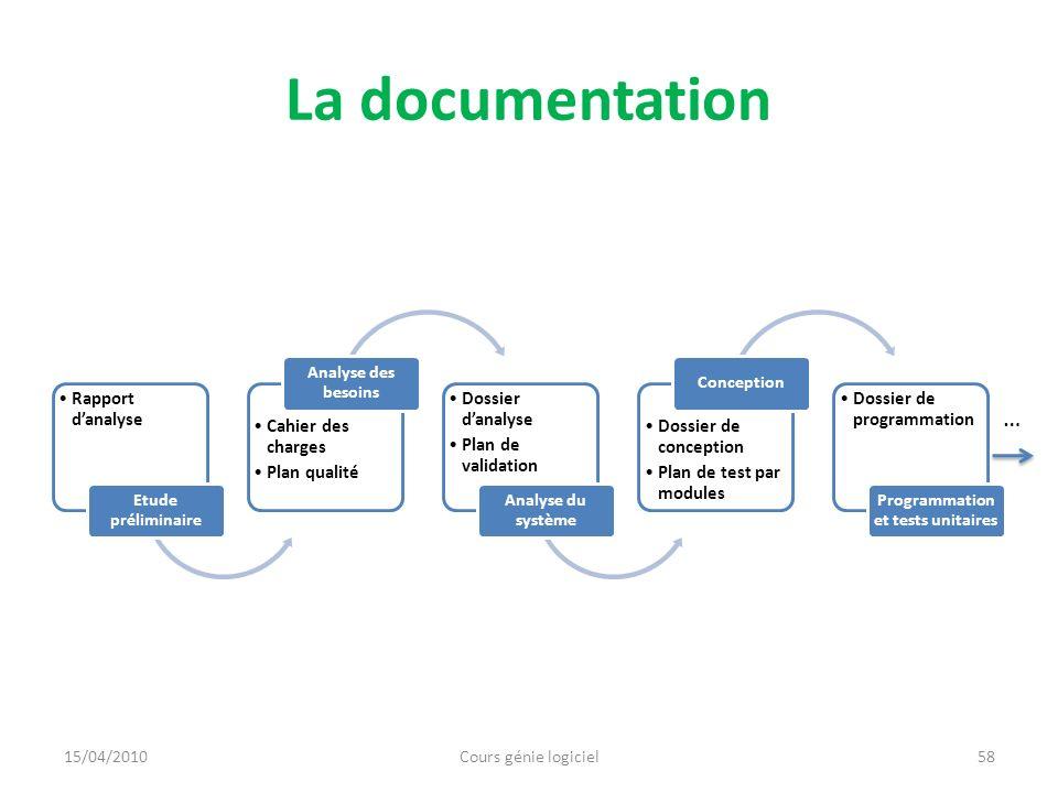 La documentation Rapport danalyse Etude préliminaire Cahier des charges Plan qualité Analyse des besoins Dossier danalyse Plan de validation Analyse d