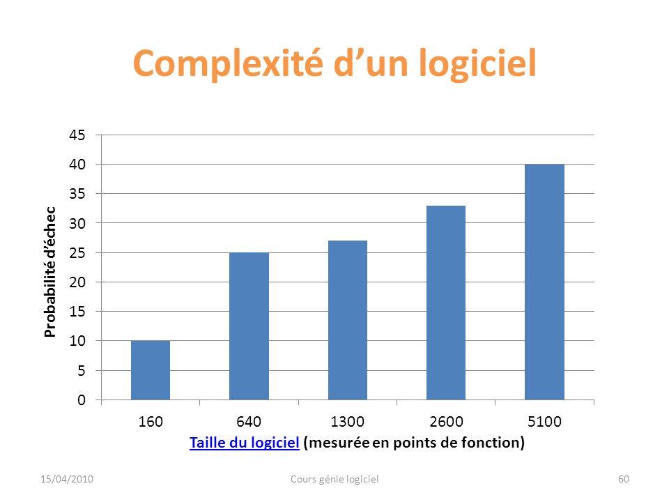 Complexité dun logiciel 15/04/2010Cours génie logiciel60 Probabilité déchec Taille du logicielTaille du logiciel (mesurée en points de fonction)