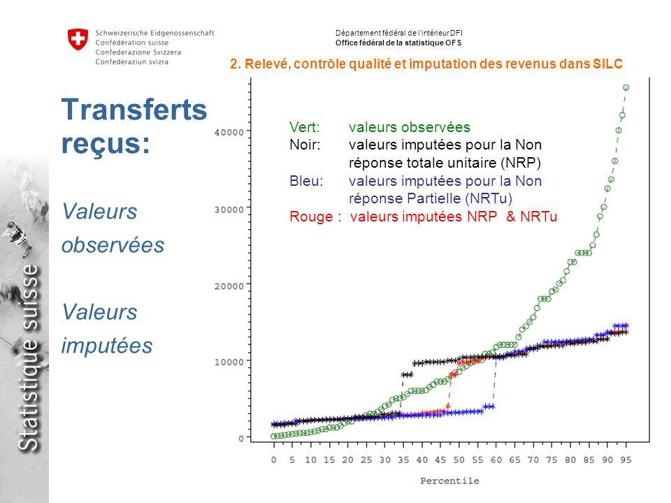 13 Inégalités de répartition des revenus avec SILC en Suisse et en Europe Stéphane Fleury, 15.06.2012 Département fédéral de lintérieur DFI Office fédéral de la statistique OFS 2.