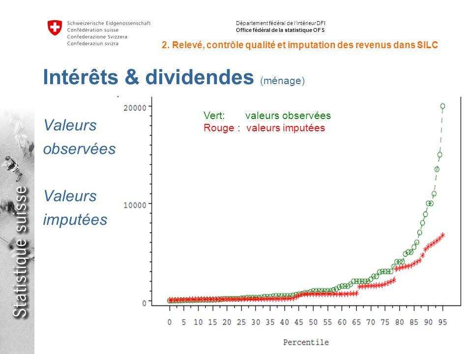14 Inégalités de répartition des revenus avec SILC en Suisse et en Europe Stéphane Fleury, 15.06.2012 Département fédéral de lintérieur DFI Office fédéral de la statistique OFS 2.