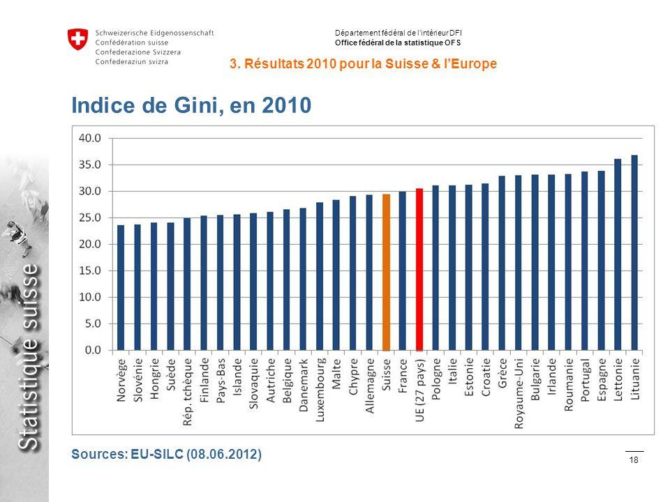 18 Inégalités de répartition des revenus avec SILC en Suisse et en Europe Stéphane Fleury, 15.06.2012 Département fédéral de lintérieur DFI Office fédéral de la statistique OFS Indice de Gini, en 2010 3.