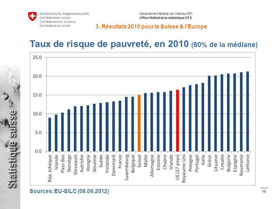 19 Inégalités de répartition des revenus avec SILC en Suisse et en Europe Stéphane Fleury, 15.06.2012 Département fédéral de lintérieur DFI Office fédéral de la statistique OFS Taux de risque de pauvreté, en 2010 (60% de la médiane) 3.
